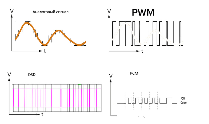 analog-pwm-pcm-dsd