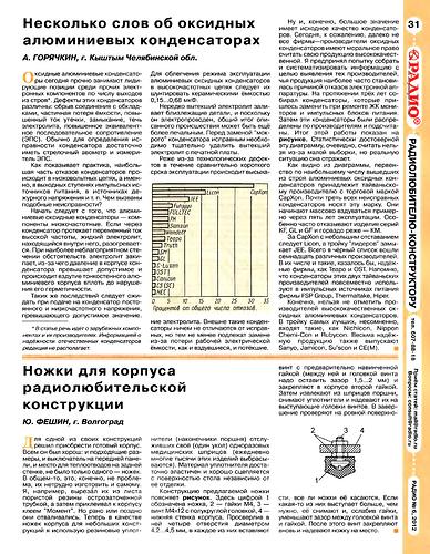 Capxon_Radio-6-2012_31